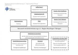 Organigramm des Netzwerks AD